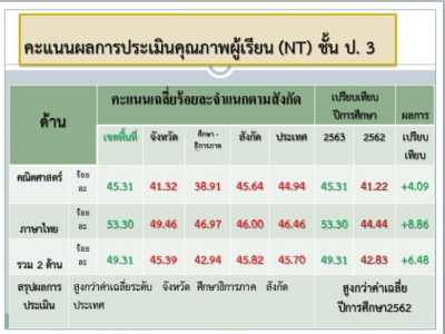 ดร.มโน ชุนดี ผอ.สพป.ลพบุรี เขต 2 แสดงความยินดี กับผลคะแนนการประเมินคุณภาพผู้เรียน (National Test :NT) ชั้นประถมศึกษาปีที่ 3